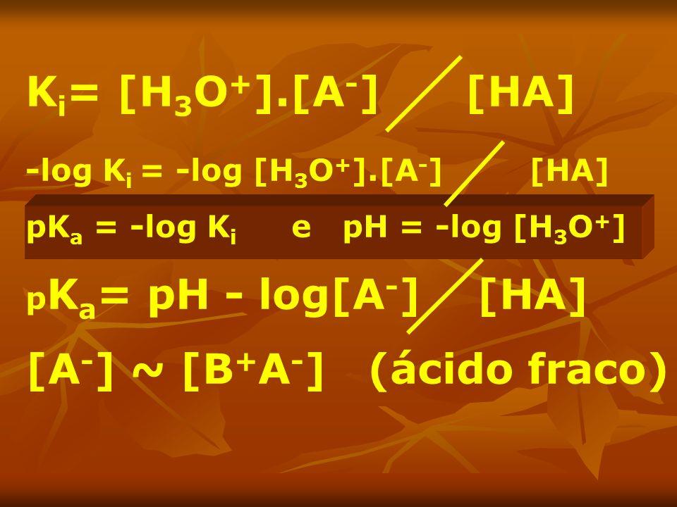 [A-] ~ [B+A-] (ácido fraco)
